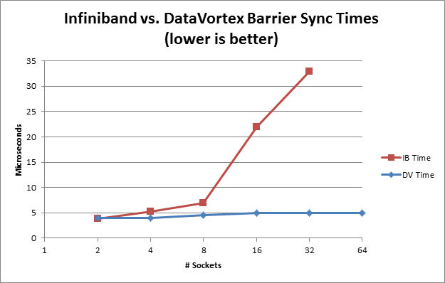 Infiniband vs Data Vortex Barrier Sync Times