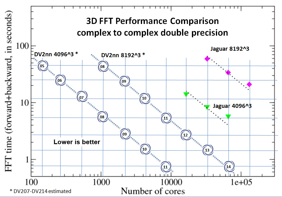 DV 3D FFT Performance Comparison