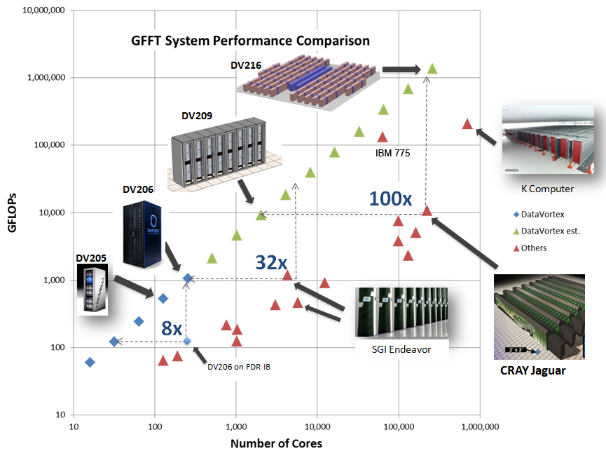 3 GFFT System Performance Comparison - Finalized